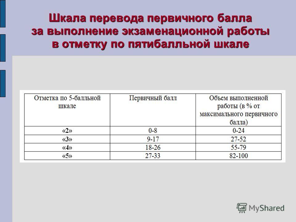 Шкала перевода первичного балла за выполнение экзаменационной работы в отметку по пятибалльной шкале