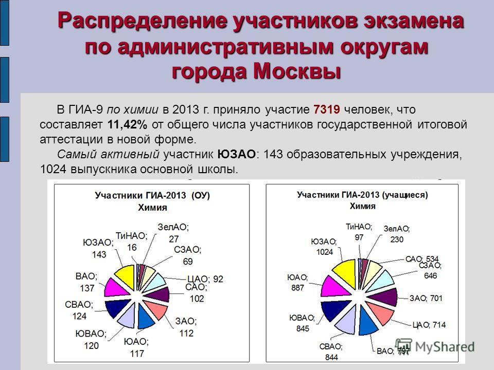 Распределение участников экзамена по административным округам города Москвы В ГИА-9 по химии в 2013 г. приняло участие 7319 человек, что составляет 11,42% от общего числа участников государственной итоговой аттестации в новой форме. Самый активный уч