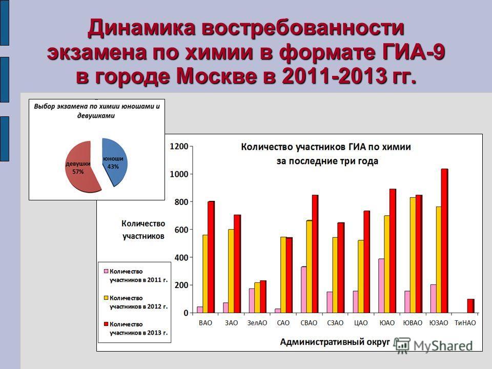 Динамика востребованности экзамена по химии в формате ГИА-9 в городе Москве в 2011-2013 гг.