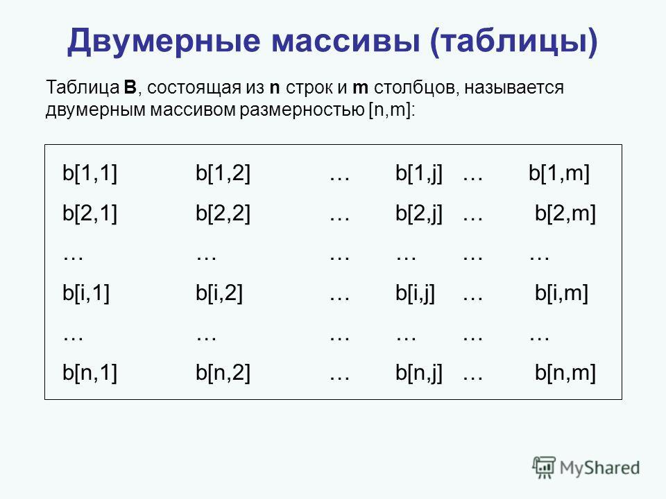Двумерные массивы (таблицы) Таблица B, состоящая из n строк и m столбцов, называется двумерным массивом размерностью [n,m]: b[1,1]b[1,2]…b[1,j]…b[1,m] b[2,1]b[2,2] … b[2,j] … b[2,m] ……………… b[i,1]b[i,2] … b[i,j] … b[i,m] ……………… b[n,1]b[n,2] … b[n,j] …