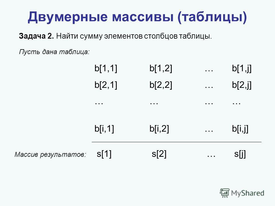 Двумерные массивы (таблицы) Задача 2. Найти сумму элементов столбцов таблицы. b[1,1]b[1,2]…b[1,j] b[2,1]b[2,2] … b[2,j] ………… b[i,1]b[i,2] … b[i,j] Пусть дана таблица: Массив результатов: s[1]s[2]…s[j]