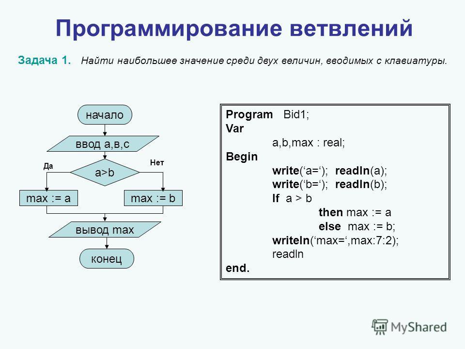 Программирование ветвлений Задача 1. Найти наибольшее значение среди двух величин, вводимых с клавиатуры. Program Bid1; Var a,b,max : real; Begin write(a=); readln(a); write(b=); readln(b); If a > b then max := a else max := b; writeln(max=,max:7:2);