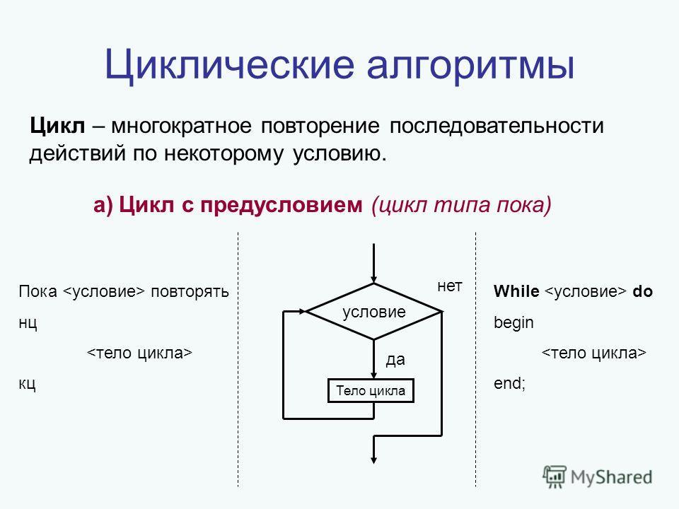 Циклические алгоритмы Цикл – многократное повторение последовательности действий по некоторому условию. a)Цикл с предусловием (цикл типа пока) Пока повторять нц кц условие да нет Тело цикла While do begin end;