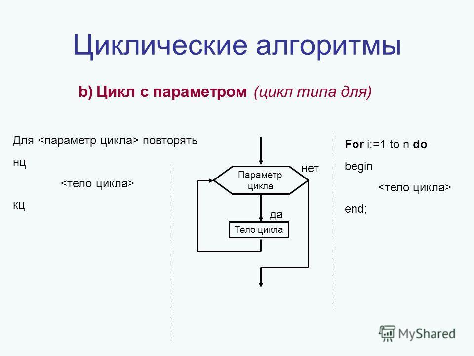 Циклические алгоритмы b)Цикл c параметром (цикл типа для) Для повторять нц кц да нет Тело цикла For i:=1 to n do begin end; Параметр цикла