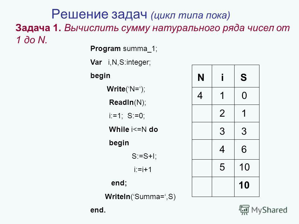 Решение задач (цикл типа пока) Задача 1. Вычислить сумму натурального ряда чисел от 1 до N. Program summa_1; Var i,N,S:integer; begin Write(N=); Readln(N); i:=1; S:=0; While i