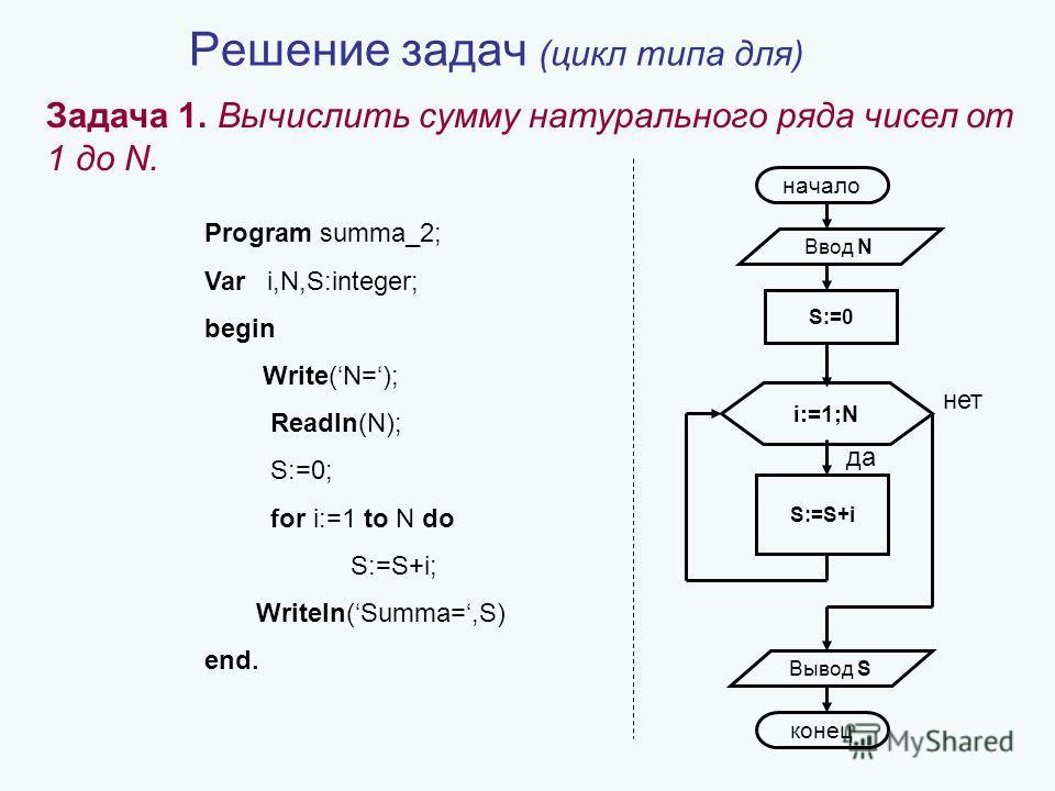 Цикл даны натуральное n и действительное x вычислить сумму ряда