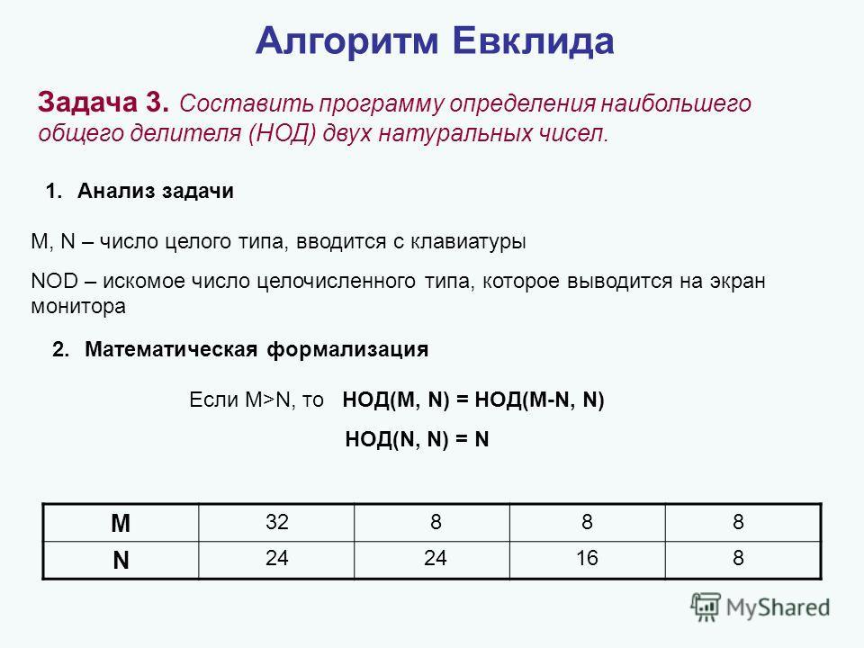 1.Анализ задачи M, N – число целого типа, вводится с клавиатуры NOD – искомое число целочисленного типа, которое выводится на экран монитора 2.Математическая формализация Алгоритм Евклида Задача 3. Составить программу определения наибольшего общего д