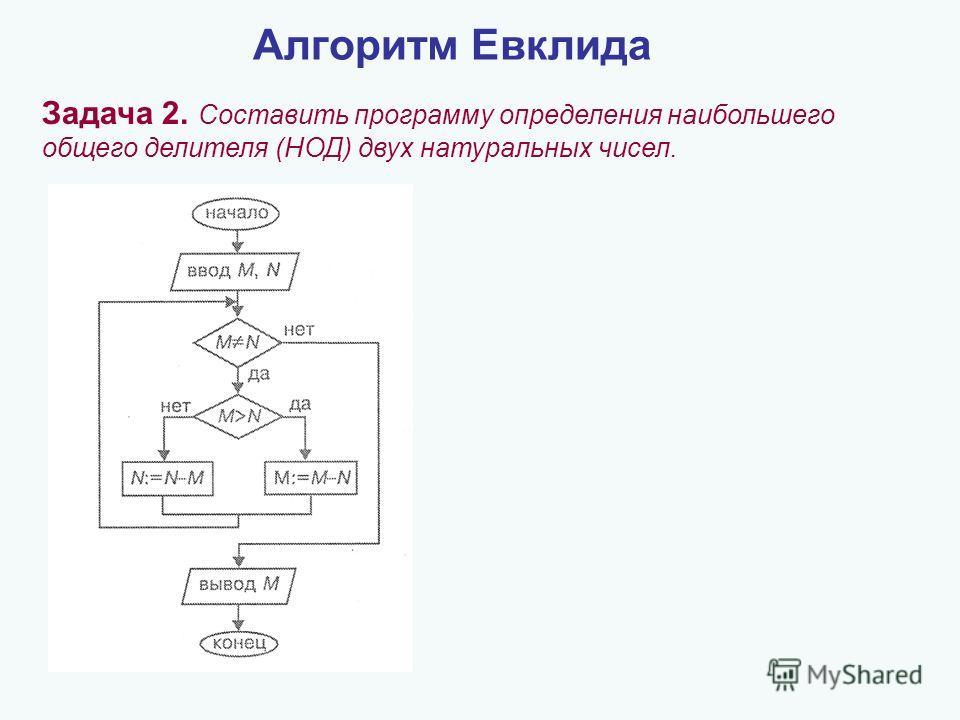 Алгоритм Евклида Задача 2. Составить программу определения наибольшего общего делителя (НОД) двух натуральных чисел.