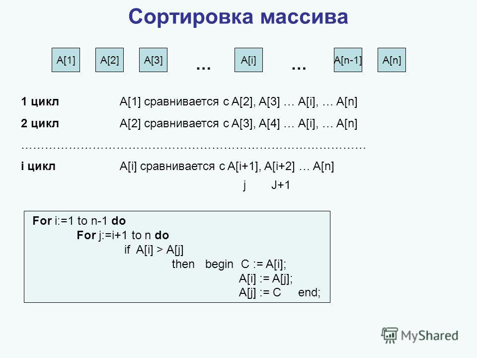 Сортировка массива A[1]A[2]A[3]A[i]A[n-1]A[n] 1 цикл A[1] сравнивается с A[2], A[3] … A[i], … A[n] 2 цикл A[2] сравнивается с A[3], A[4] … A[i], … A[n] …………………………………………………………………………… i цикл A[i] сравнивается с A[i+1], A[i+2] … A[n] jJ+1 For i:=1 to n-