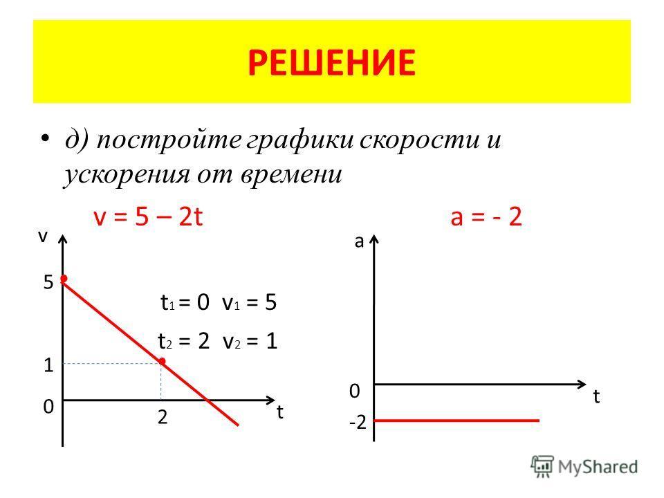 РЕШЕНИЕ д) постройте графики скорости и ускорения от времени v = 5 – 2t a = - 2 t 1 = 0 v 1 = 5 t 2 = 2 v 2 = 1 5 1 0 2 v t a 0 -2-2 t