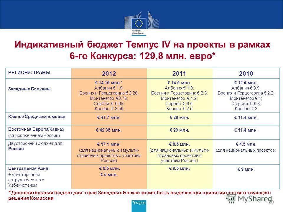 20 Индикативный бюджет Темпус IV на проекты в рамках 6-го Конкурса: 129,8 млн. евро* РЕГИОН/СТРАНЫ 201220112010 Западные Балканы 14.15 млн.* Албания 1.9; Босния и Герцеговина 2.28; Монтенегро 0.76; Сербия: 6.65; Косово: 2.56 14.5 млн. Албания 1.9; Бо