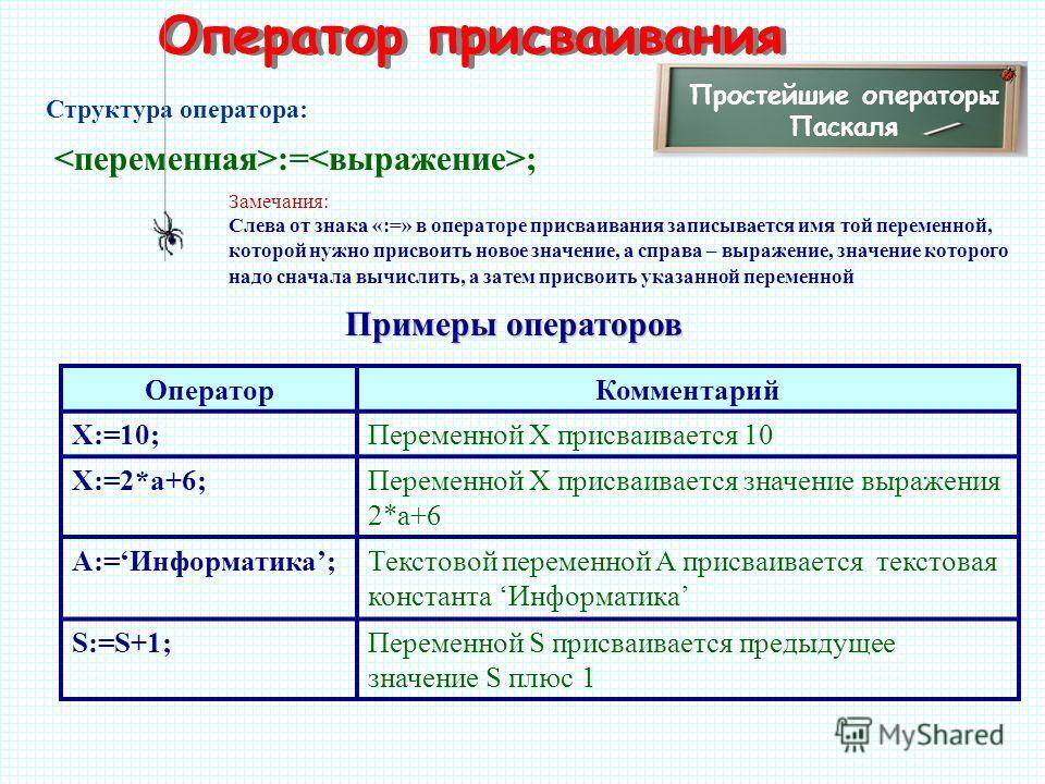 Оператор присваивания Простейшие операторы Паскаля := ; Структура оператора: Замечания: Слева от знака «:=» в операторе присваивания записывается имя той переменной, которой нужно присвоить новое значение, а справа – выражение, значение которого надо