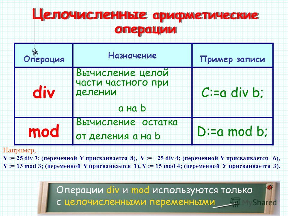 Целочисленные арифметические операции Операции div и mod используются только с целочисленными переменными Операция Назначение Пример записи div Вычисление целой части частного при делении a на b C:=a div b; mod Вычисление остатка от деления a на b D: