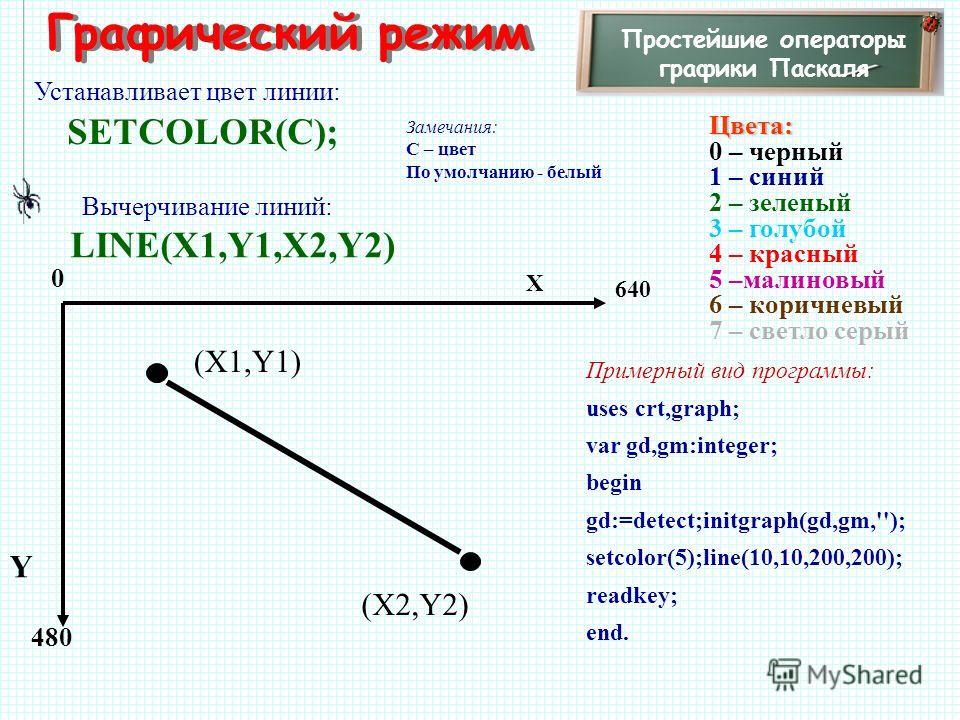 Графический режим Простейшие операторы графики Паскаля Устанавливает цвет линии: SETCOLOR(C); Замечания: С – цвет По умолчанию - белый 480 X Y 0 640 Цвета: 0 – черный 1 – синий 2 – зеленый 3 – голубой 4 – красный 5 –малиновый 6 – коричневый 7 – светл