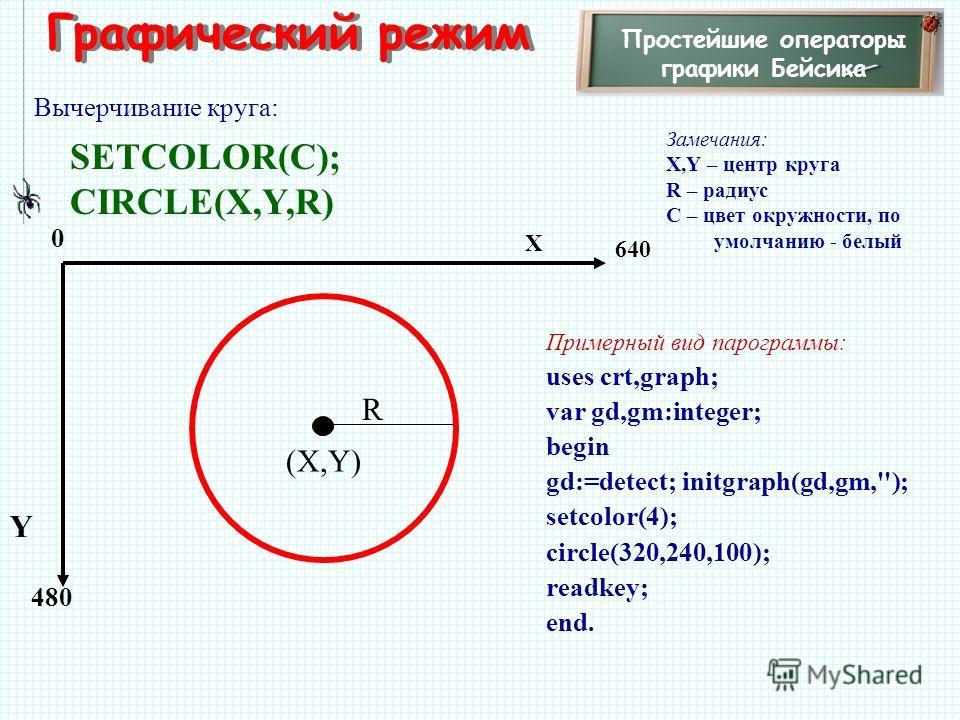 Графический режим Простейшие операторы графики Бейсика Вычерчивание круга: SETCOLOR(C); CIRCLE(X,Y,R) Замечания: X,Y – центр круга R – радиус C – цвет окружности, по умолчанию - белый 480 X Y 0 640 R Примерный вид парограммы: uses crt,graph; var gd,g