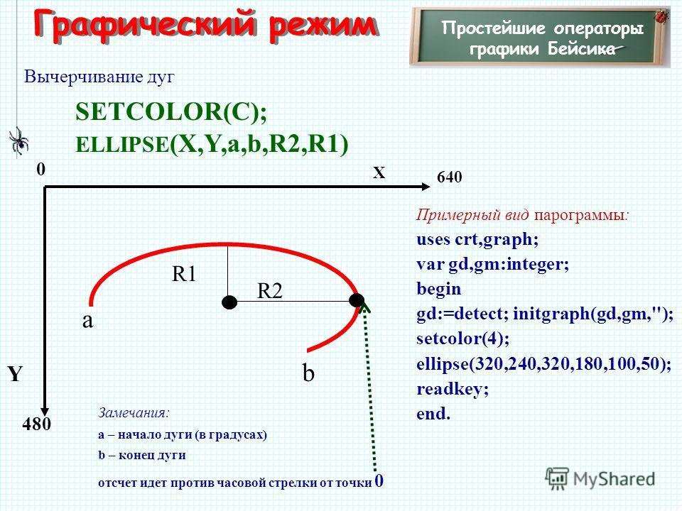 Графический режим Простейшие операторы графики Бейсика Вычерчивание дуг SETCOLOR(C); ELLIPSE (X,Y,а,b,R2,R1) 480 X Y 0 640 Примерный вид парограммы: uses crt,graph; var gd,gm:integer; begin gd:=detect; initgraph(gd,gm,''); setcolor(4); ellipse(320,24