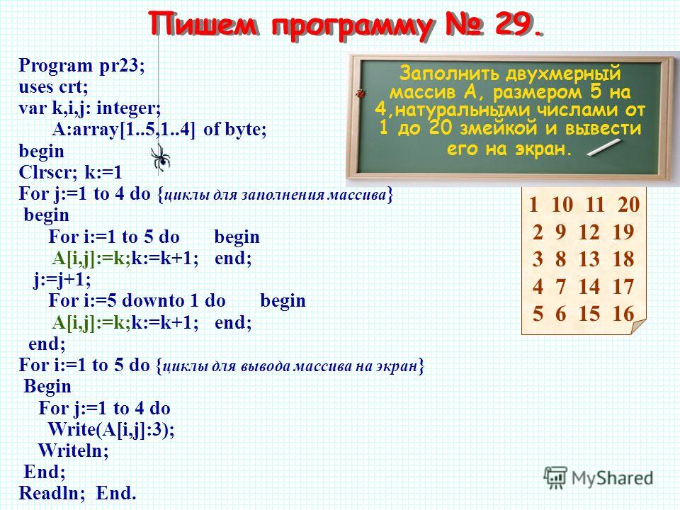 1 10 11 20 2 9 12 19 3 8 13 18 4 7 14 17 5 6 15 16 Пишем программу 29. Заполнить двухмерный массив A, размером 5 на 4,натуральными числами от 1 до 20 змейкой и вывести его на экран. Program pr23; uses crt; var k,i,j: integer; A:array[1..5,1..4] of by