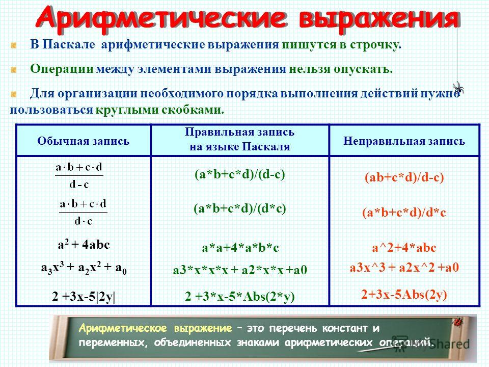 Арифметические выражения Арифметическое выражение – это перечень констант и переменных, объединенных знаками арифметических операций. В Паскале арифметические выражения пишутся в строчку. Операции между элементами выражения нельзя опускать. Для орган