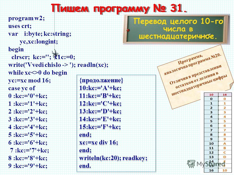 Пишем программу 31. Пeревод целого 10-го числа в шестнадцатеричное. program w2; uses crt; var i:byte; kc:string; yc,xc:longint; begin clrscr; kc:=''; x1c:=0; write('Vvedi chislo -> '); readln(xc); while xc0 do begin yc:=xc mod 16; case yc of 0 :kc:='