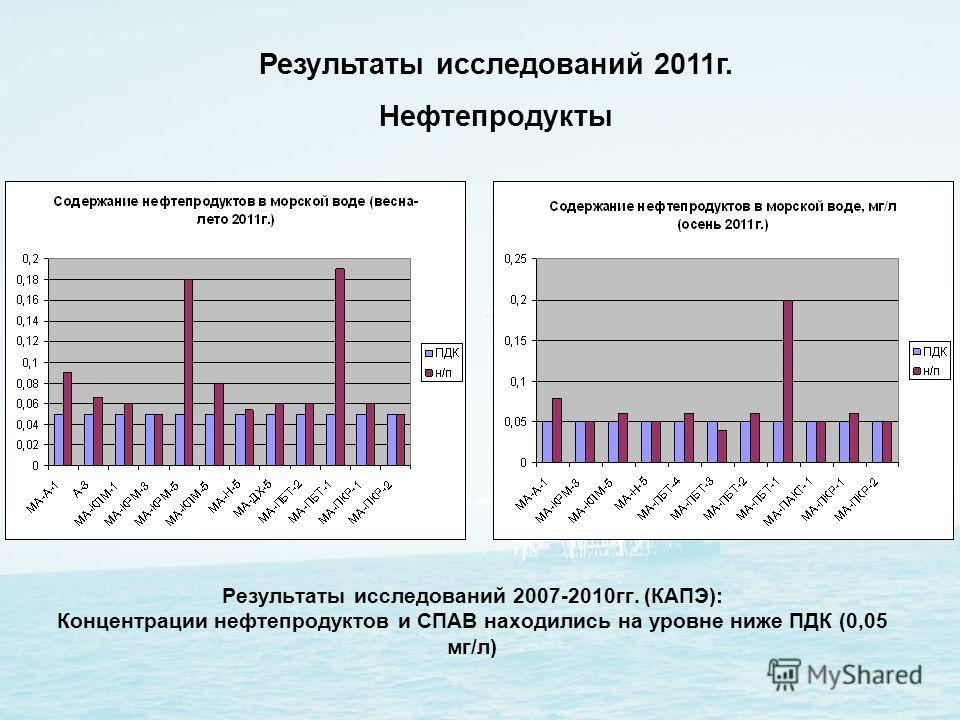 Результаты исследований 2007-2010гг. (КАПЭ): Концентрации нефтепродуктов и СПАВ находились на уровне ниже ПДК (0,05 мг/л) Результаты исследований 2011г. Нефтепродукты