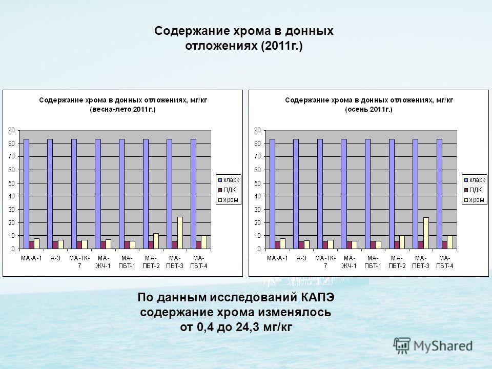 Содержание хрома в донных отложениях (2011г.) По данным исследований КАПЭ содержание хрома изменялось от 0,4 до 24,3 мг/кг