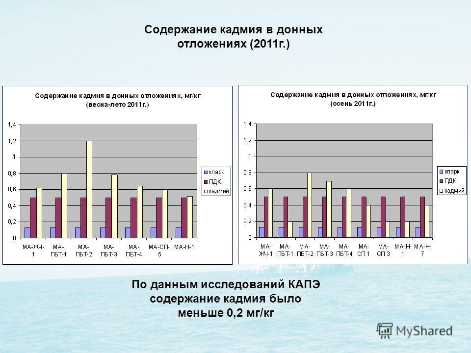 Содержание кадмия в донных отложениях (2011г.) По данным исследований КАПЭ содержание кадмия было меньше 0,2 мг/кг