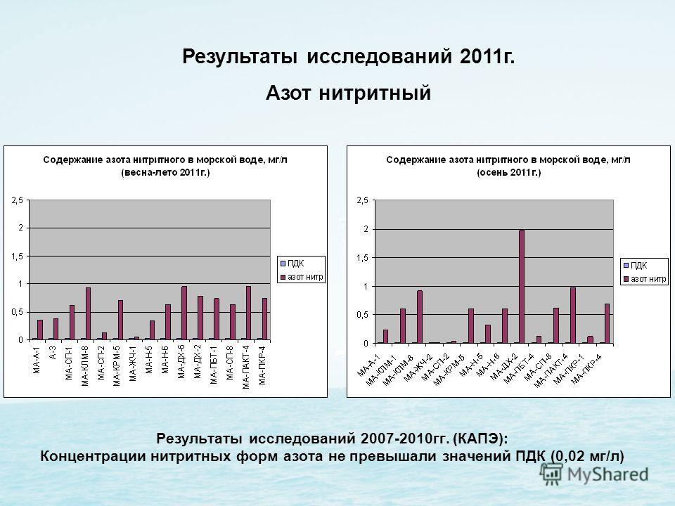 Результаты исследований 2007-2010гг. (КАПЭ): Концентрации нитритных форм азота не превышали значений ПДК (0,02 мг/л) Результаты исследований 2011г. Азот нитритный