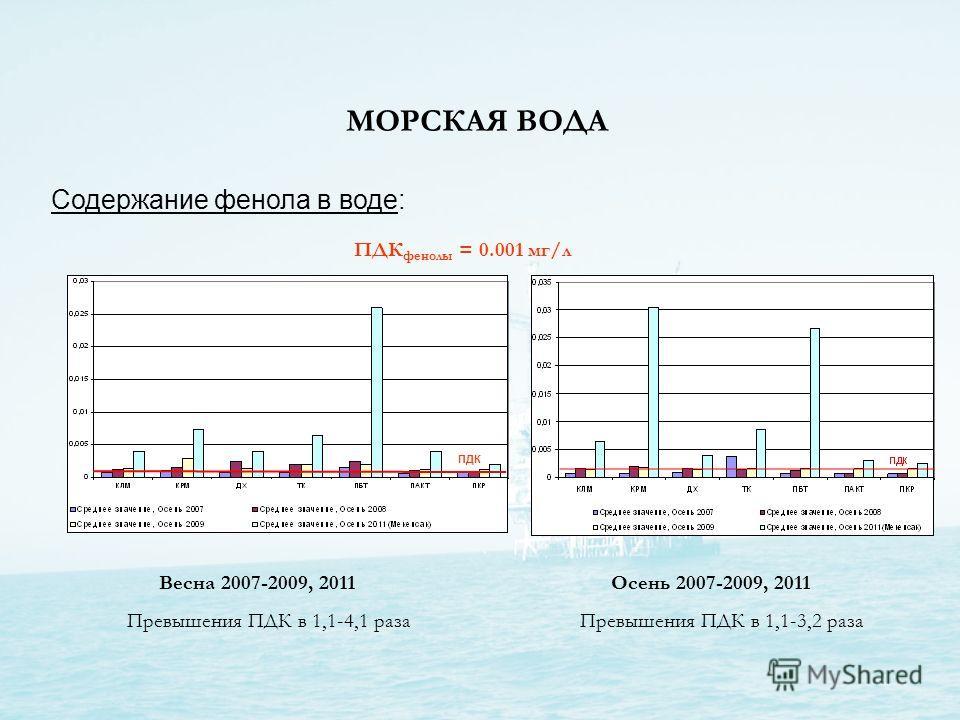 МОРСКАЯ ВОДА Cодержание фенола в воде: Весна 2007-2009, 2011Осень 2007-2009, 2011 ПДК ПДК фенолы = 0.001 мг/л Превышения ПДК в 1,1-4,1 разаПревышения ПДК в 1,1-3,2 раза