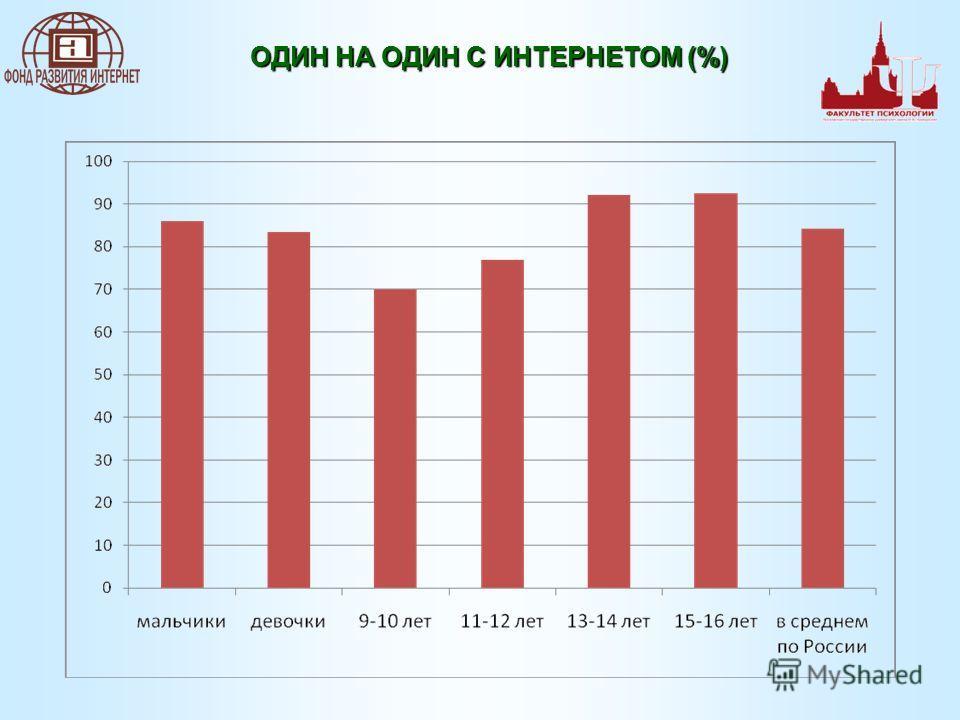 ОДИН НА ОДИН С ИНТЕРНЕТОМ (%)