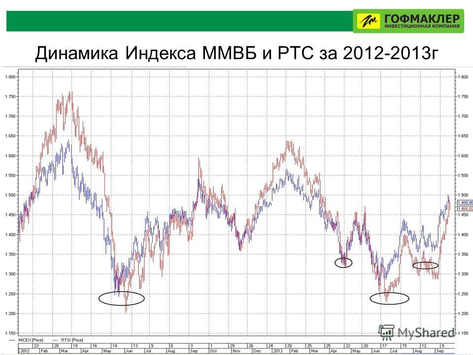 Динамика Индекса ММВБ и РТС за 2012-2013г