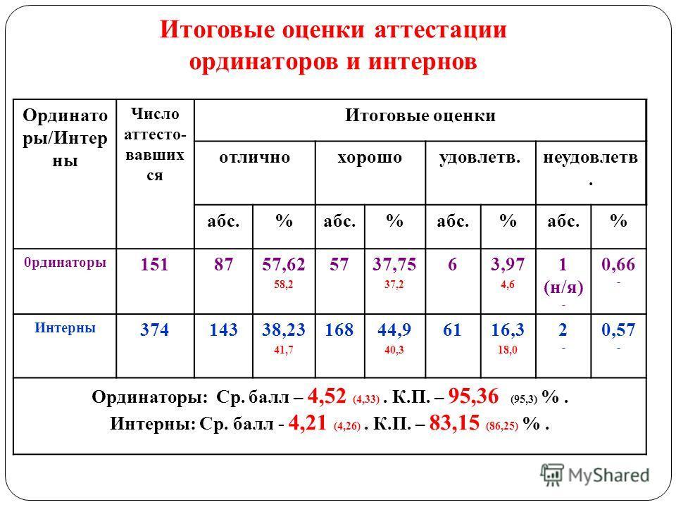 Итоговые оценки аттестации ординаторов и интернов Ординато ры/Интер ны Число аттесто- вавших ся Итоговые оценки отличнохорошоудовлетв.неудовлетв. абс.% % % % 0рдинаторы 1518757,62 58,2 5737,75 37,2 63,97 4,6 1 (н/я) - 0,66 - Интерны 37414338,23 41,7
