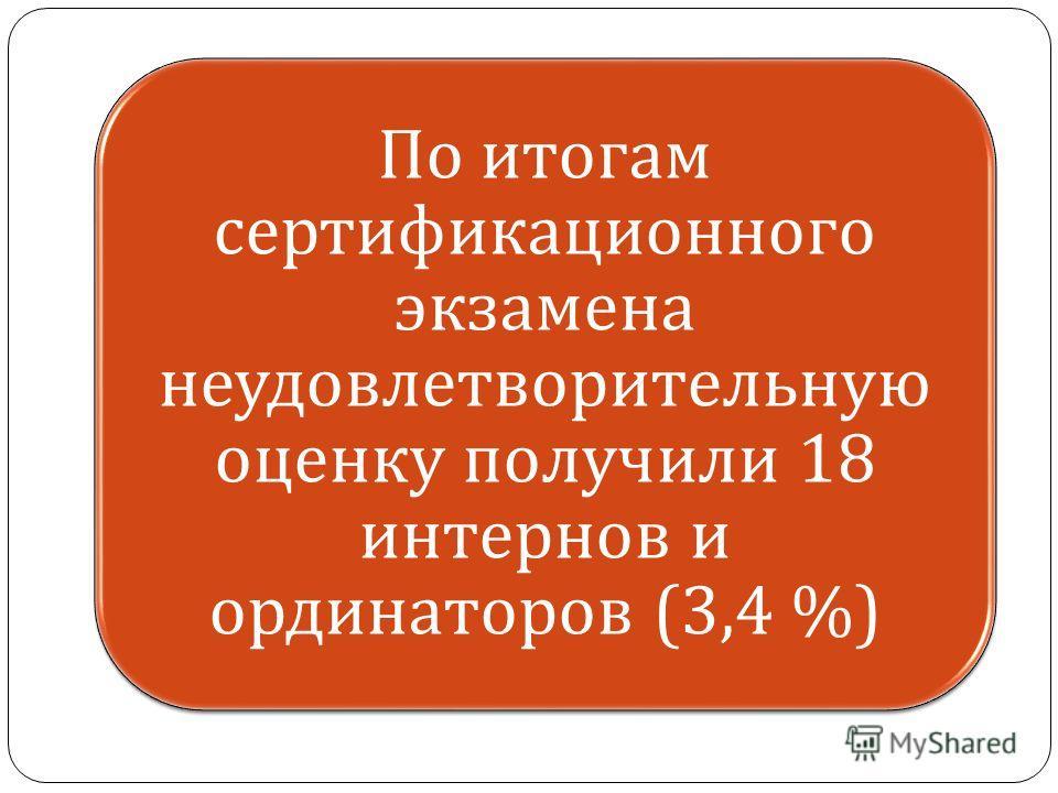 По итогам сертификационного экзамена неудовлетворительную оценку получили 18 интернов и ординаторов (3,4 %)