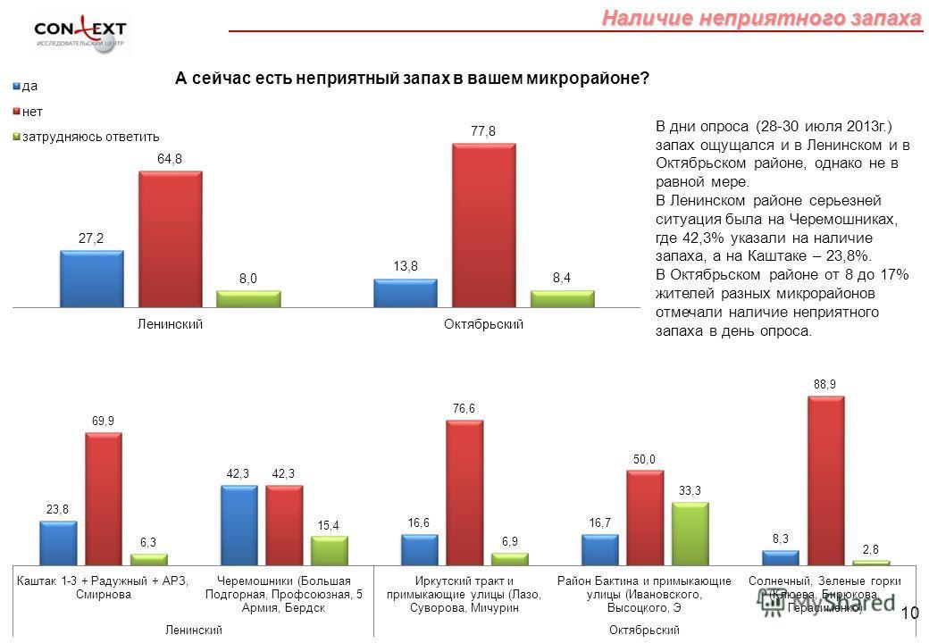 10 Наличие неприятного запаха В дни опроса (28-30 июля 2013г.) запах ощущался и в Ленинском и в Октябрьском районе, однако не в равной мере. В Ленинском районе серьезней ситуация была на Черемошниках, где 42,3% указали на наличие запаха, а на Каштаке