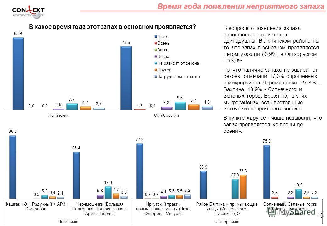 13 Время года появления неприятного запаха В вопросе о появления запаха опрошенные были более единодушны. В Ленинском районе на то, что запах в основном проявляется летом указали 83,9%, в Октябрьском – 73,6%. То, что наличие запаха не зависит от сезо