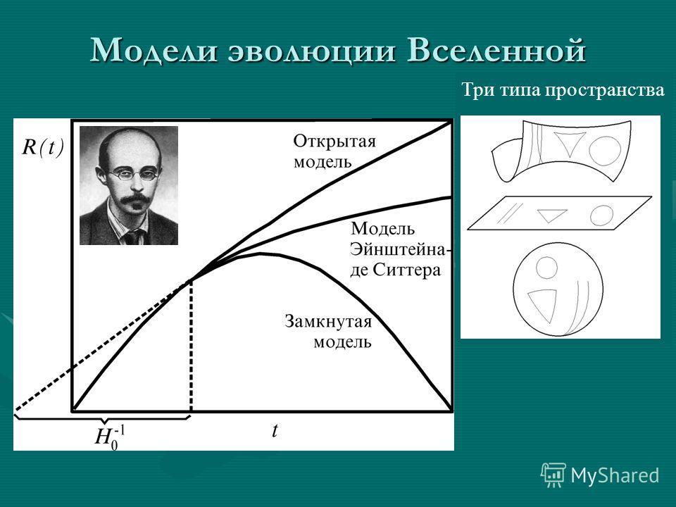 Модели эволюции Вселенной sferica piatta Три типа пространства