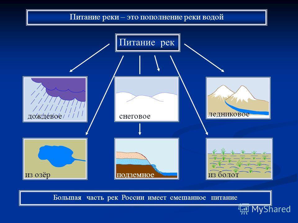 Питание рек дождевоеснеговое