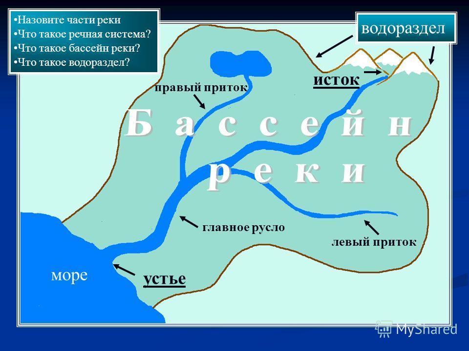 исток устье левый приток правый приток водораздел главное русло море н Назовите части реки Что такое речная система? Что такое бассейн реки? Что такое водораздел?