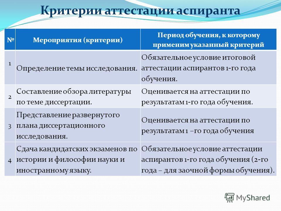 Критерии аттестации аспиранта Мероприятия (критерии) Период обучения, к которому применим указанный критерий 1 Определение темы исследования. Обязательное условие итоговой аттестации аспирантов 1-го года обучения. 2 Составление обзора литературы по т