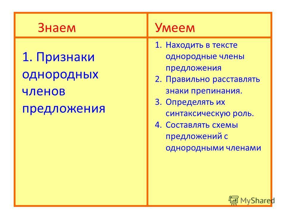 ЗнаемУмеем 1. Признаки однородных членов предложения 1.Находить в тексте однородные члены предложения 2.Правильно расставлять знаки препинания. 3.Определять их синтаксическую роль. 4.Составлять схемы предложений с однородными членами