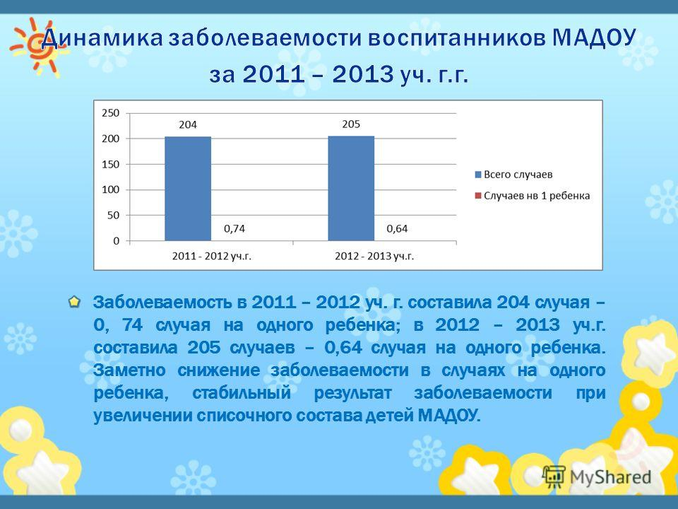 Заболеваемость в 2011 – 2012 уч. г. составила 204 случая – 0, 74 случая на одного ребенка; в 2012 – 2013 уч.г. составила 205 случаев – 0,64 случая на одного ребенка. Заметно снижение заболеваемости в случаях на одного ребенка, стабильный результат за