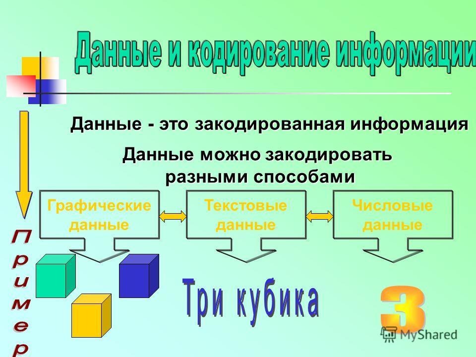 Данные - это закодированная информация Данные можно закодировать разными способами Графические данные Текстовые данные Числовые данные