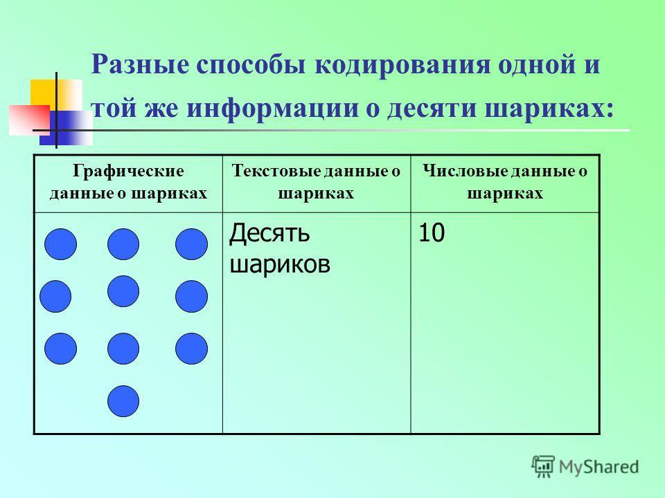 Разные способы кодирования одной и той же информации о десяти шариках: Графические данные о шариках Текстовые данные о шариках Числовые данные о шариках Десять шариков 10