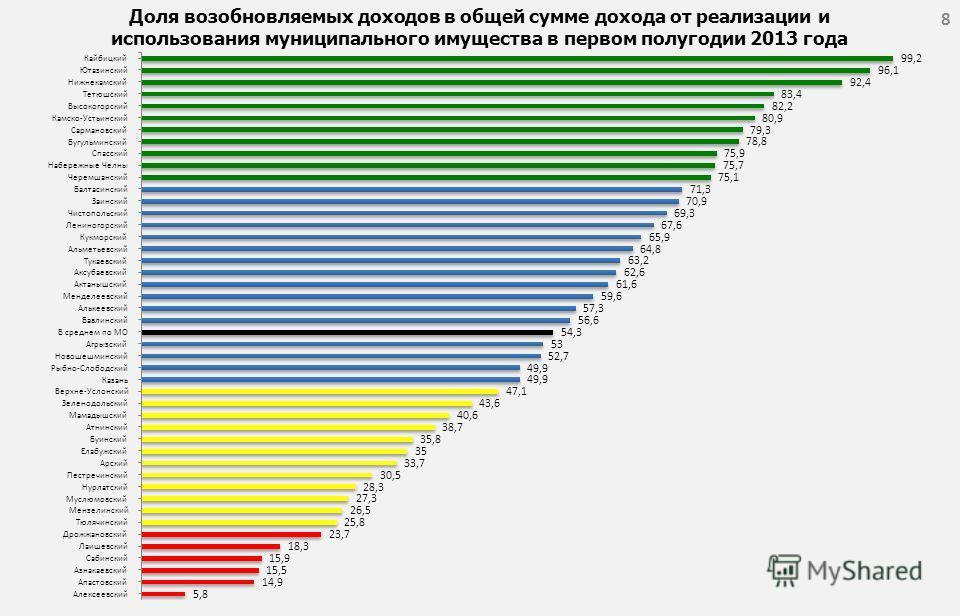 Доля возобновляемых доходов в общей сумме дохода от реализации и использования муниципального имущества в первом полугодии 2013 года 8