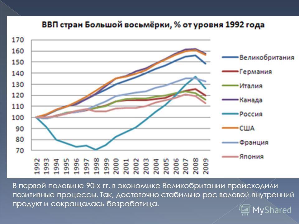 В первой половине 90-х гг. в экономике Великобритании происходили позитивные процессы. Так, достаточно стабильно рос валовой внутренний продукт и сокращалась безработица.