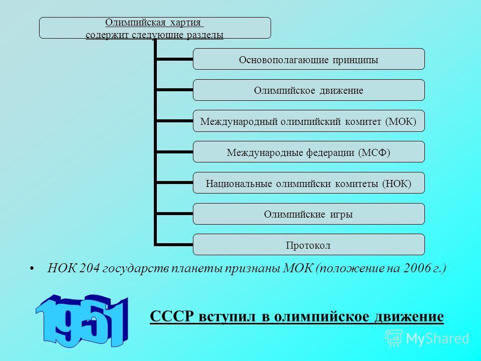 НОК 204 государств планеты признаны МОК (положение на 2006 г.) СССР вступил в олимпийское движение Олимпийская хартия содержит следующие разделы Основополагающие принципы Олимпийское движение Международный олимпийский комитет (МОК) Международные феде