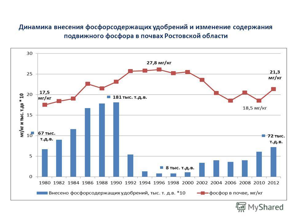 Динамика внесения фосфорсодержащих удобрений и изменение содержания подвижного фосфора в почвах Ростовской области 1. Восстановить уровень обеспеченности почв подвижным фосфором