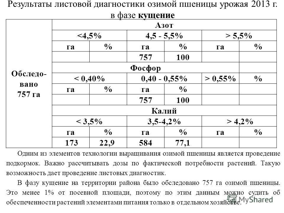 Результаты листовой диагностики озимой пшеницы урожая 2013 г. в фазе кущение Обследо- вано 757 га Азот  5,5% га% % % 757100 Фосфор < 0,40%0,40 - 0,55%> 0,55% га% % 757100 Калий < 3,5%3,5-4,2% > 4,2% га% % % 17322,9 58477,1 Одним из элементов технолог