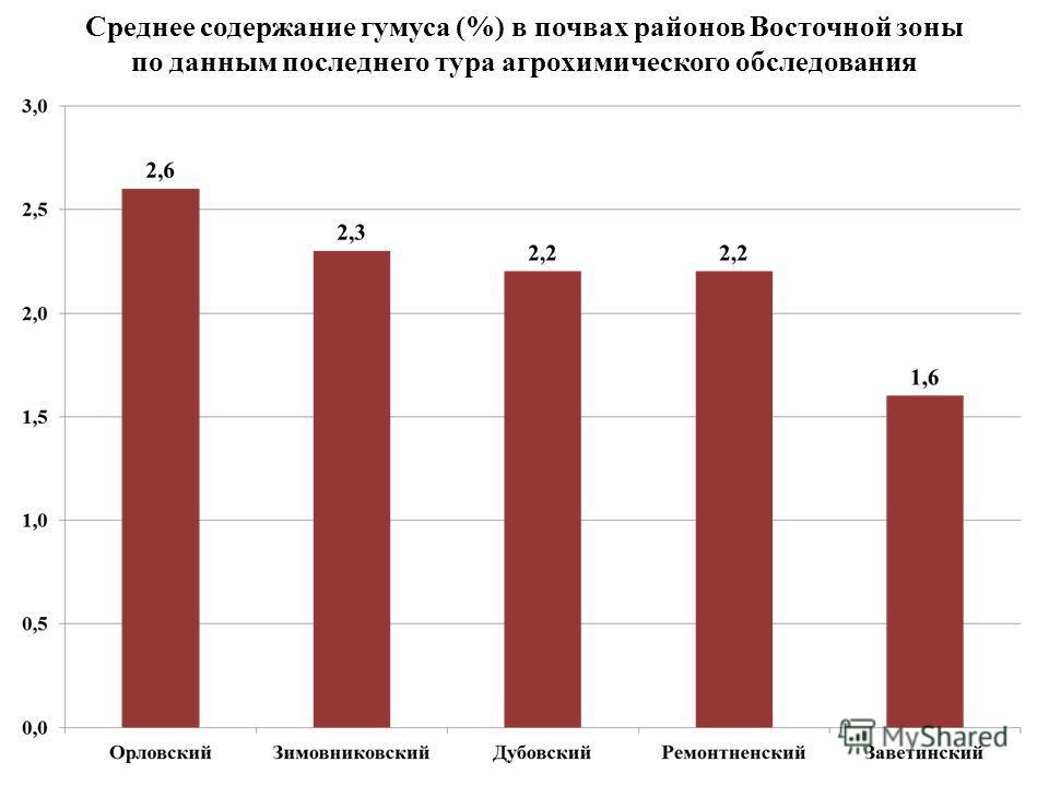 Среднее содержание гумуса (%) в почвах районов Восточной зоны по данным последнего тура агрохимического обследования