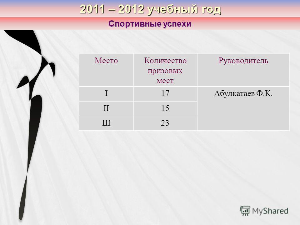 2011 – 2012 учебный год Спортивные успехи МестоКоличество призовых мест Руководитель I17Абулкатаев Ф.К. II15 III23