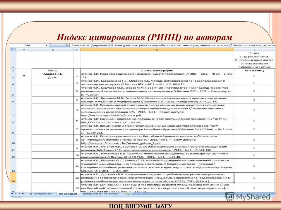 НОЦ ВШЭУиП ЗабГУ Индекс цитирования (РИНЦ) по авторам